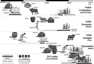 The Agriculture of Early India